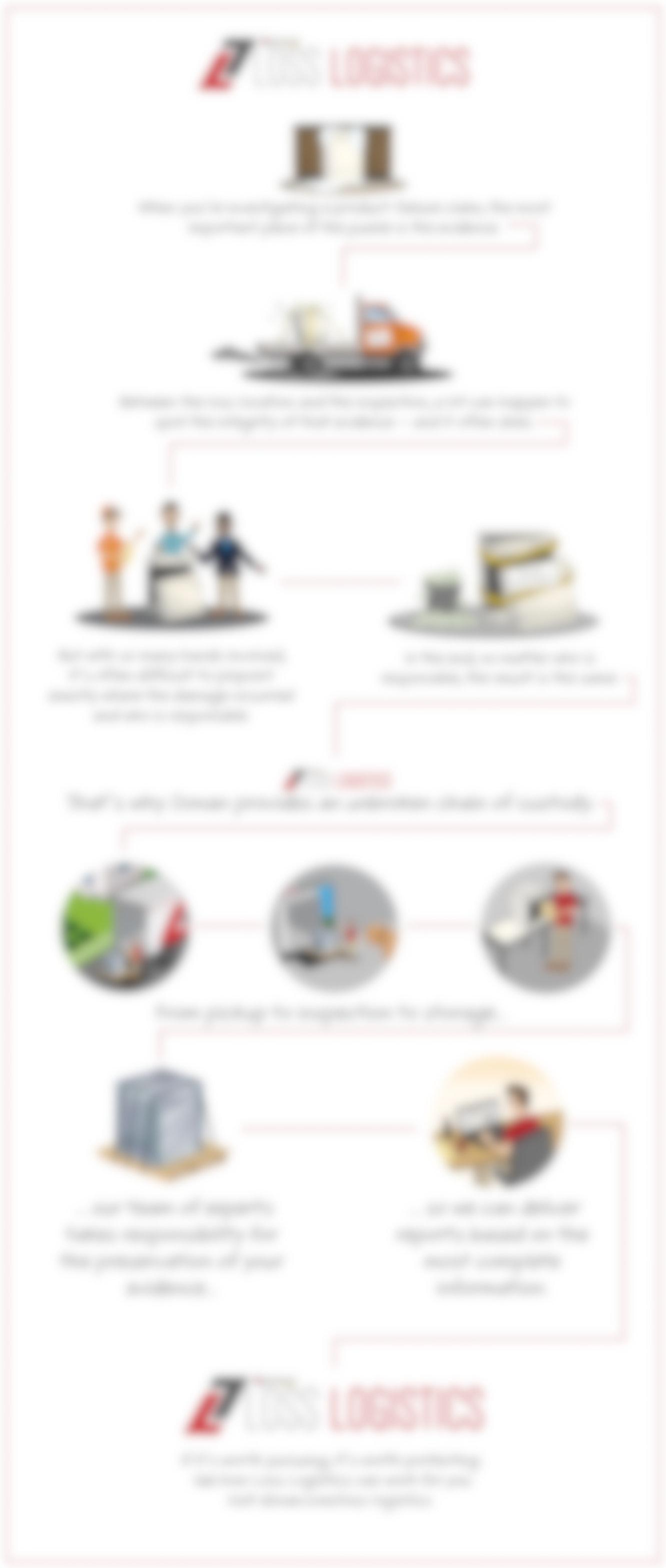 Loss Logistics Info Graphic